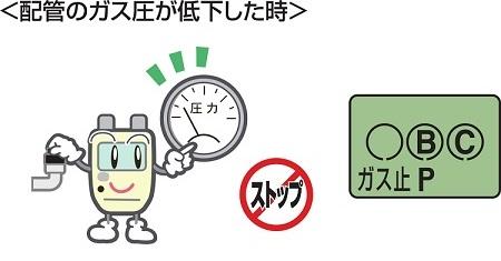 ガスが止まる(配管のガス圧低下)