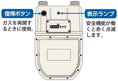 ガスメーター(都市ガス用)