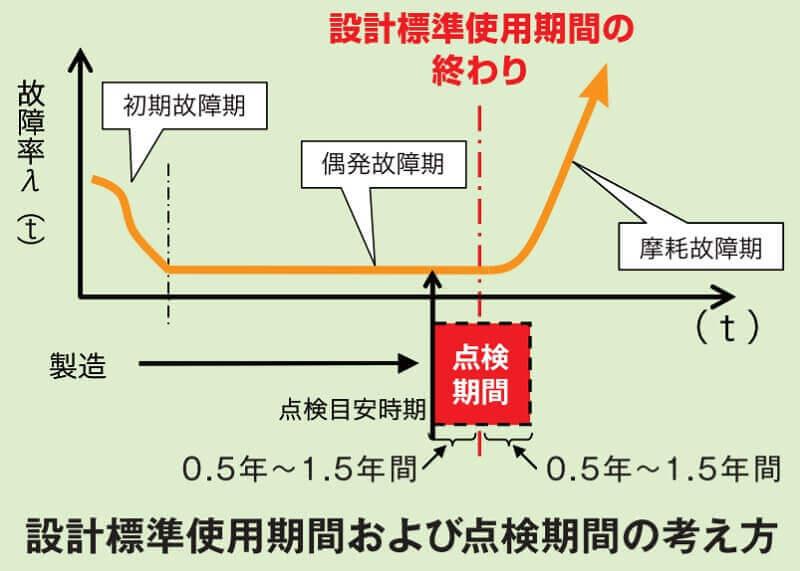 設計標準使用期間および点検期間の考え方(経済産業省)