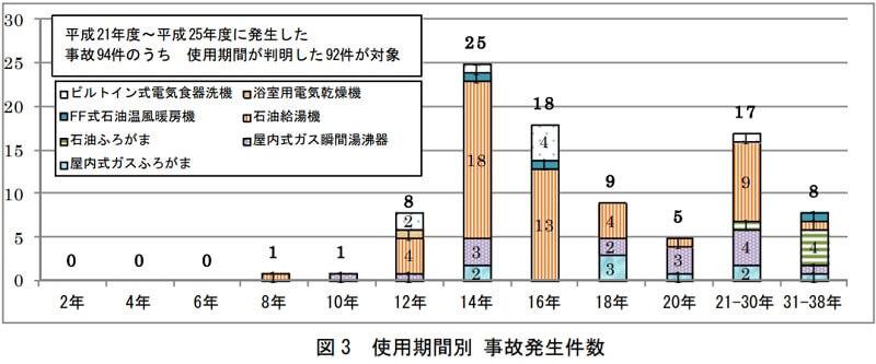 事故の使用期間別 事故発生件数(特定保守製品)