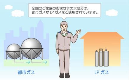 都市ガスとプロパン