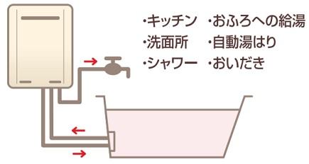ふろ給湯器(おいだき付き)
