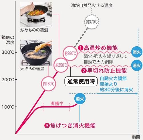 スコンロの早切れ防止、高温炒め機能のグラフ
