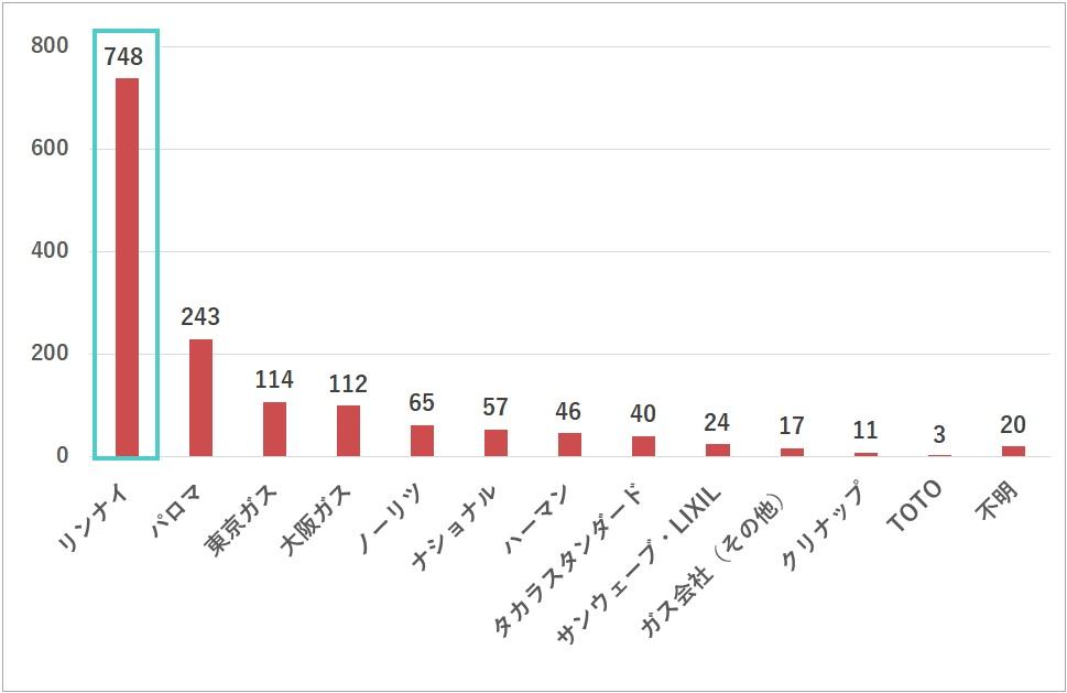 ガスコンロ メーカーブランド|【点火トラブルの実態調査】_ガス専科