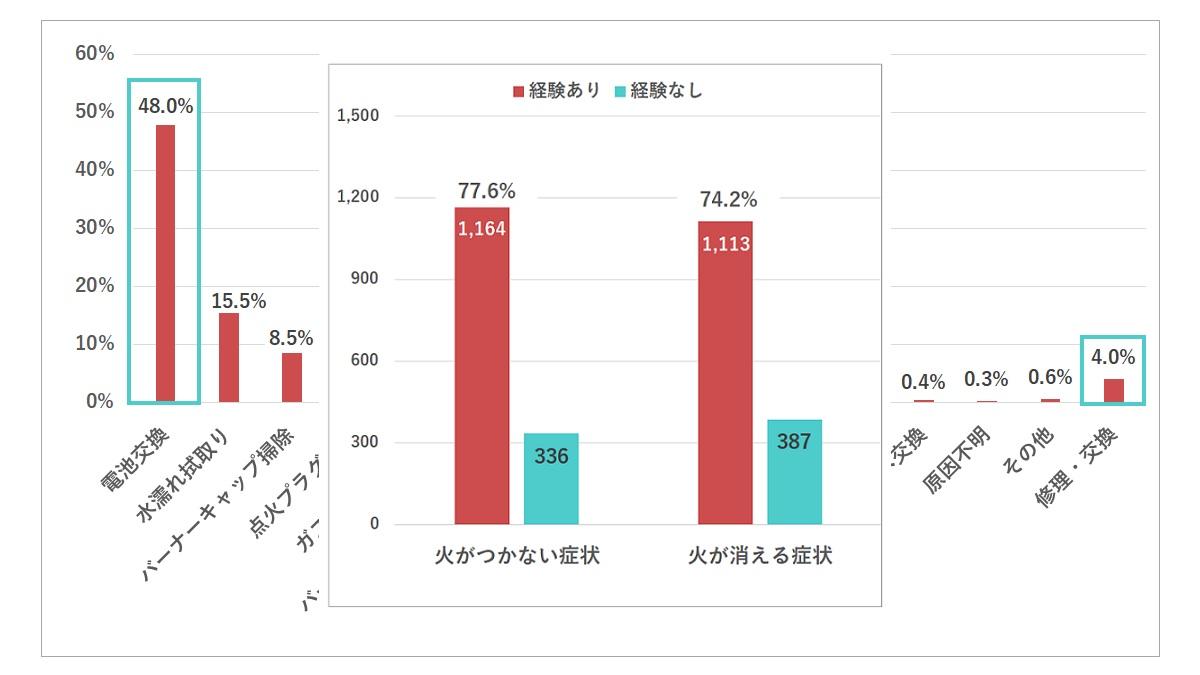 【ガスコンロ 点火トラブル実態調査】_ガス専科
